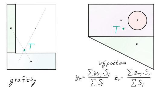 algoritmus3