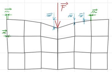Síla F, horizontální posuv u, vertikální posuv w