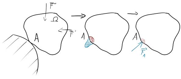 Sain-Venantův princip V oblasti (červená) nesmíme analyzovat mezní stavy!