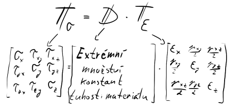 Tenzor napětí = Matice tuhosti materiálu * Tenzor přetvoření Mat. tuhosti: až 81 konstant! Při izotropním materiálu však jen 2. (Modul pružnost a Poissonova konstanta)