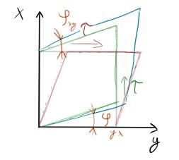 Zelená: jen jedno smykové napětí Červená: jen jedno smykové napětí Modrá: přetvoření z obou napětí naráz